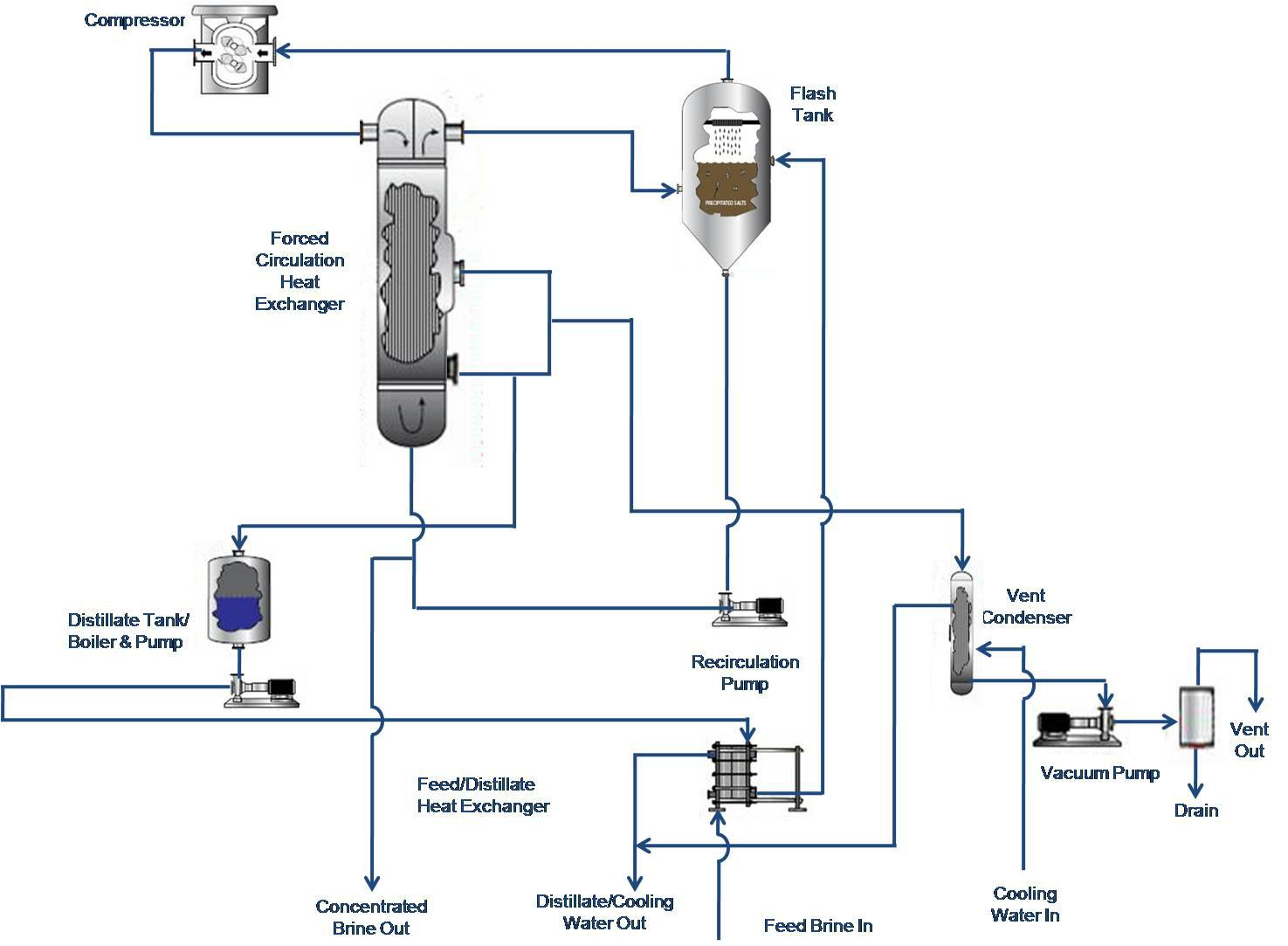 Evaporator concentrates brine pond for about 1 cent per gallon process flow diagram pooptronica Gallery