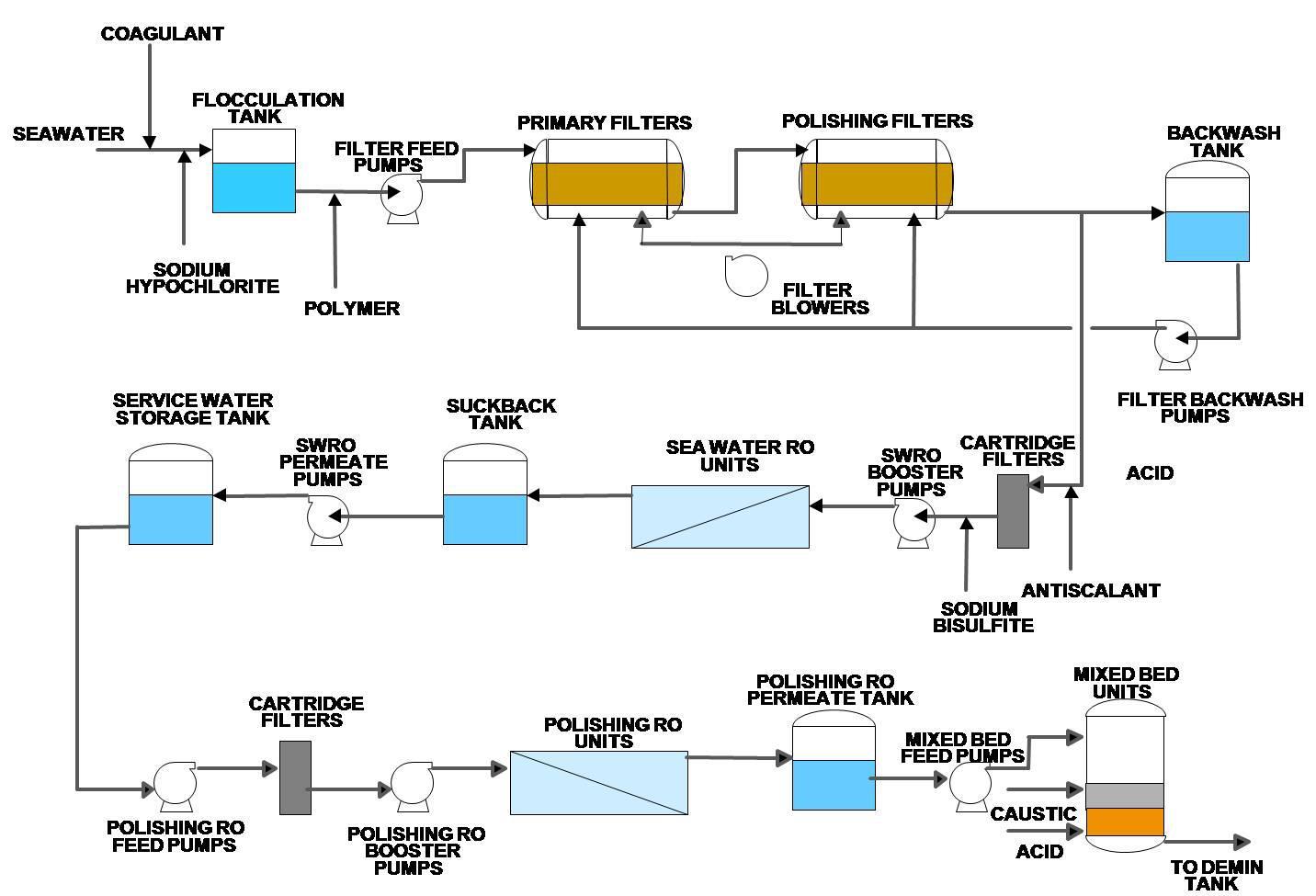 Desalination process flow chart choice image free any chart examples desalination process flow chart images free any chart examples desalination process flow chart image collections free nvjuhfo Images