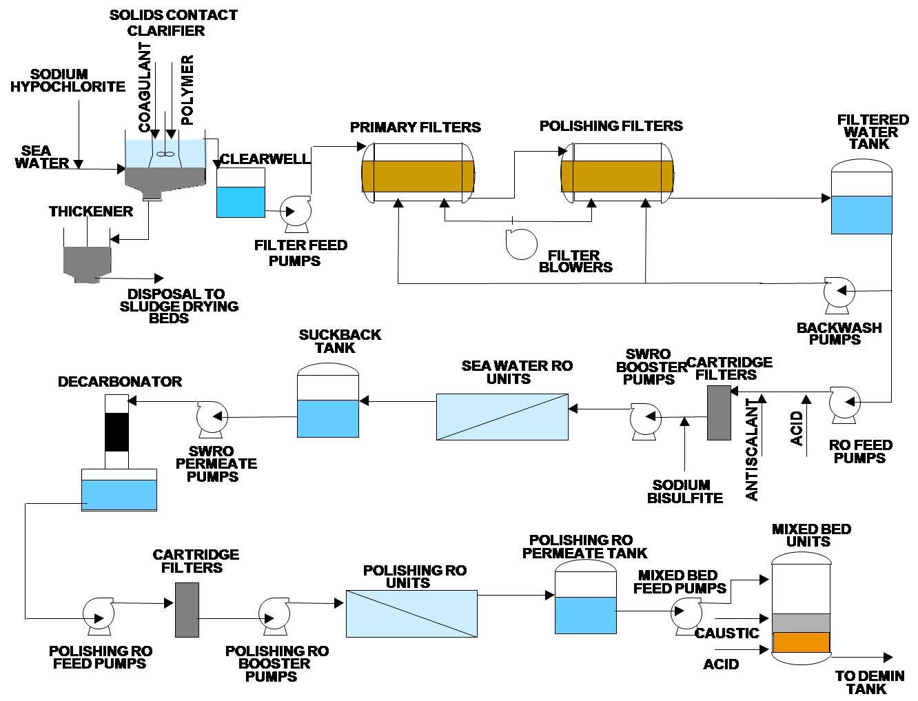 Plant flow chart ablution room design water cycle flow chart free dashboard software kansas map usa pps27 img4 water cycle flow charthtml plant flow chart plant flow chart nvjuhfo Image collections