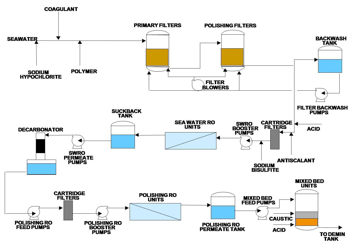 Pretty process of boiler ideas electrical circuit diagram ideas boiler feed water purification process 1 jpg one of the largest ipp power plants in the middle east uses nvjuhfo Images